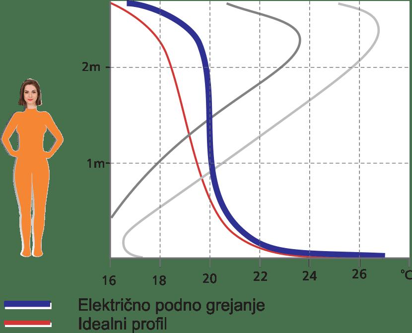 Podno grejanje grafikon